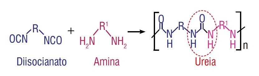 Química e Derivados, A versatilidade das graxas a base de poliureia